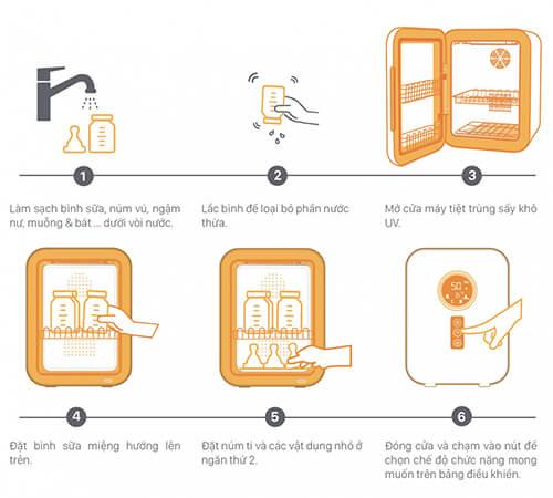 cách sử dụng máy tiệt trùng bình sữa fatz